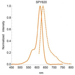 SPY620-BG Substrate