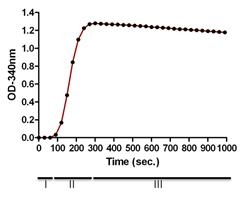 Tubulin Polymerization Assay