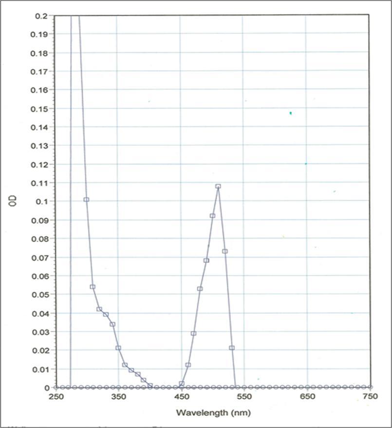 LMN02 Absorption scan